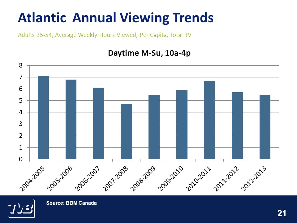21 Atlantic Annual Viewing Trends Adults 35-54, Average Weekly Hours Viewed, Per Capita, Total TV Source: BBM Canada