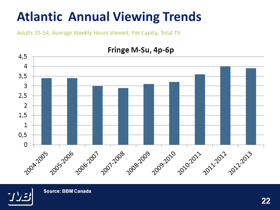 22 Atlantic Annual Viewing Trends Adults 35-54, Average Weekly Hours Viewed, Per Capita, Total TV Source: BBM Canada