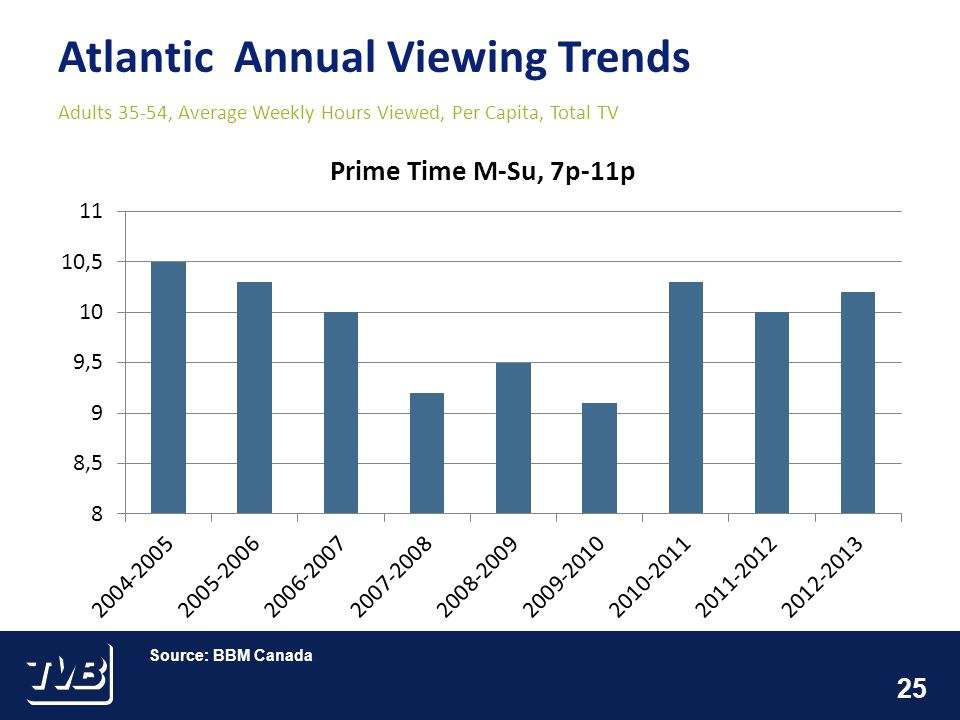 25 Atlantic Annual Viewing Trends Adults 35-54, Average Weekly Hours Viewed, Per Capita, Total TV Source: BBM Canada