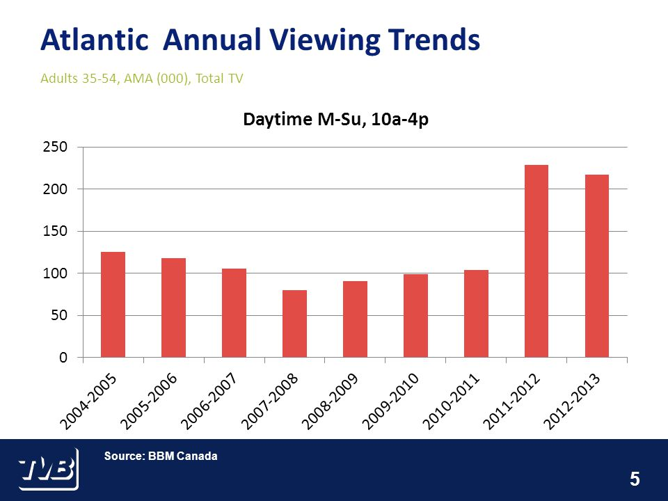 5 Atlantic Annual Viewing Trends Adults 35-54, AMA (000), Total TV Source: BBM Canada