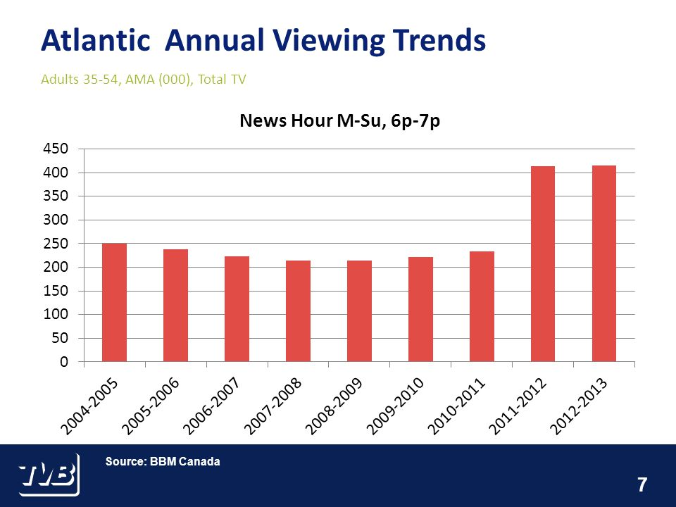 7 Atlantic Annual Viewing Trends Adults 35-54, AMA (000), Total TV Source: BBM Canada