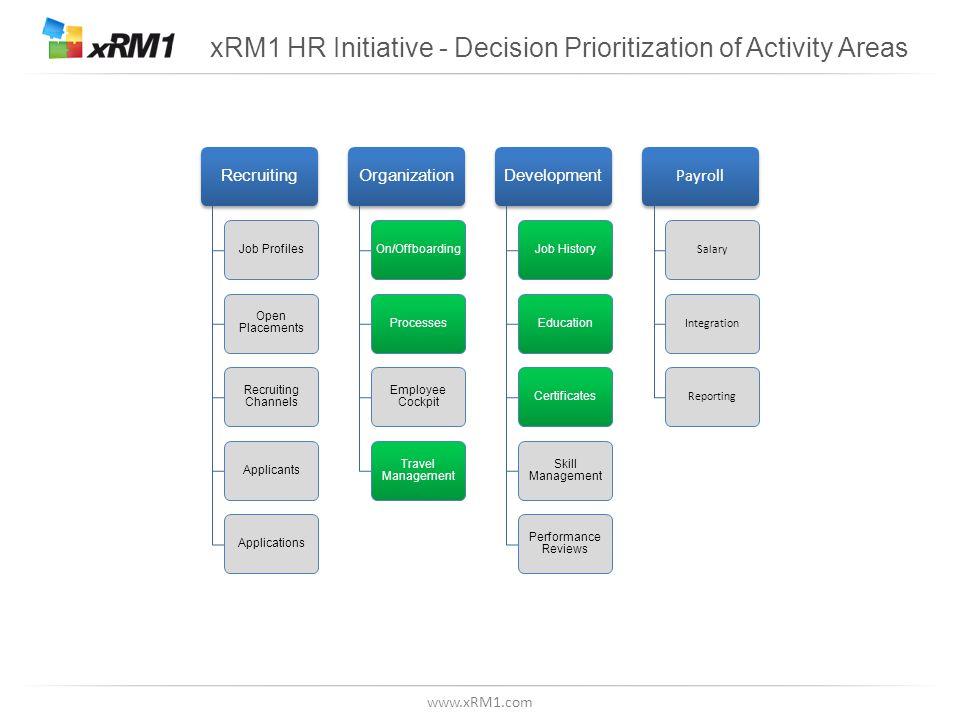 www.xRM1.com xRM1 HR Initiative - Decision Prioritization of Activity Areas