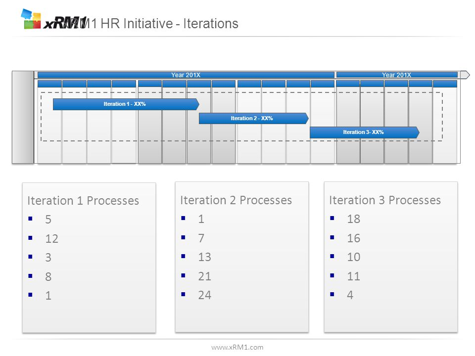 www.xRM1.com xRM1 HR Initiative - Iterations Iteration 1 Processes  5  12  3  8  1 Iteration 1 Processes  5  12  3  8  1 Iteration 2 Process