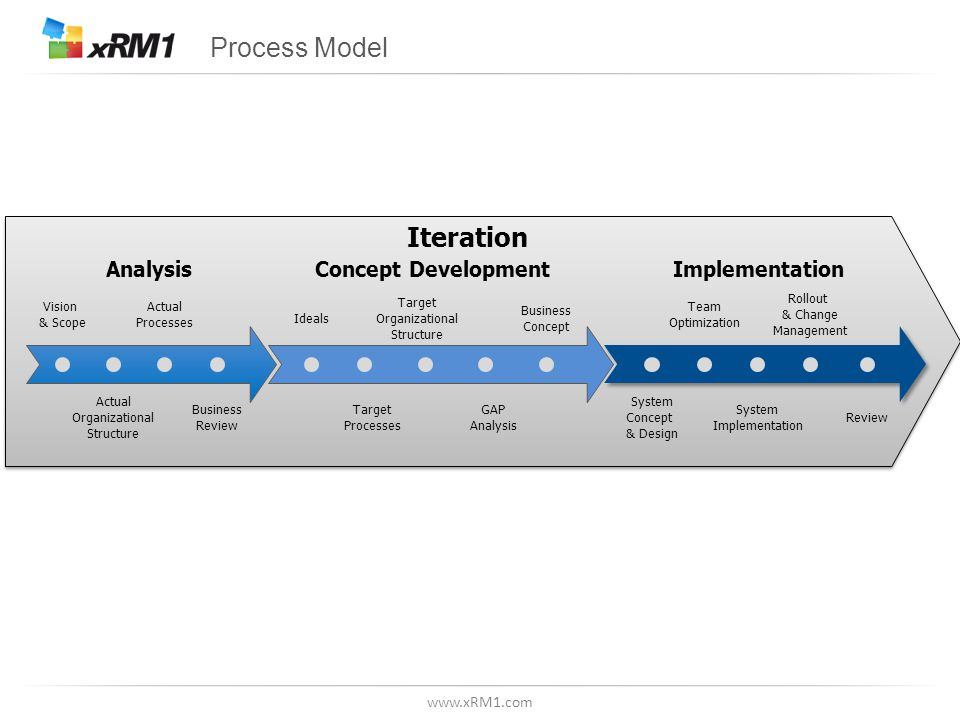 www.xRM1.com Iteration Process Model Vision & Scope Actual Organizational Structure Actual Processes Business Review Target Processes Target Organizational Structure GAP Analysis Ideals Business Concept Team Optimization System Concept & Design Rollout & Change Management System Implementation Review AnalysisConcept DevelopmentImplementation