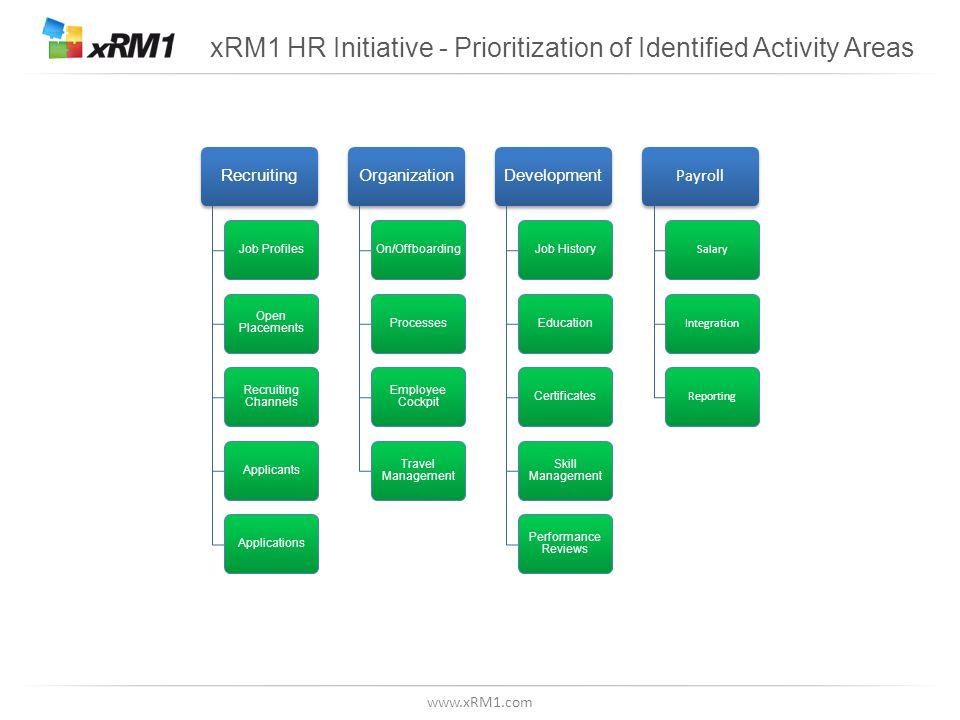 www.xRM1.com xRM1 HR Initiative - Prioritization of Identified Activity Areas