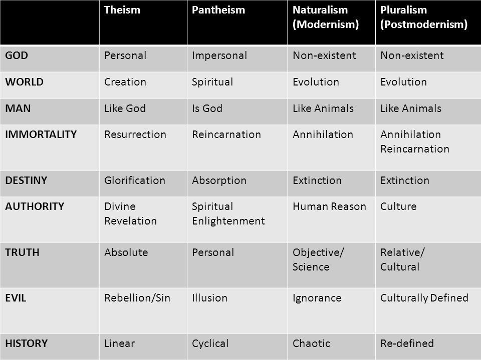 TheismPantheismNaturalism (Modernism) Pluralism (Postmodernism) GODPersonalImpersonalNon-existent WORLDCreationSpiritualEvolution MANLike GodIs GodLik