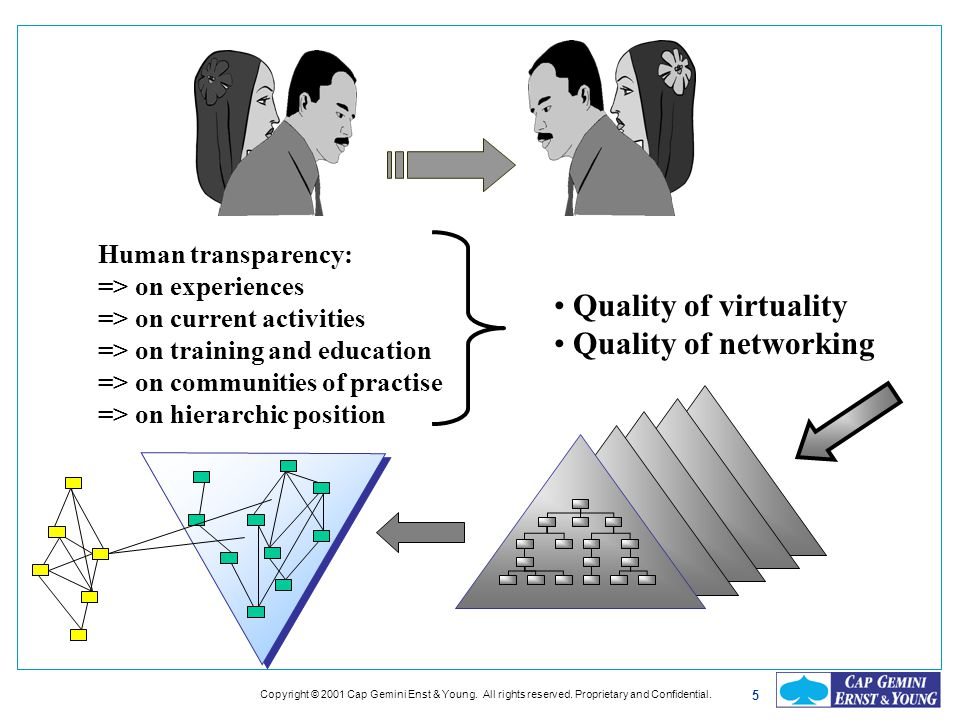 5 Human transparency: => on experiences => on current activities => on training and education => on communities of practise => on hierarchic position
