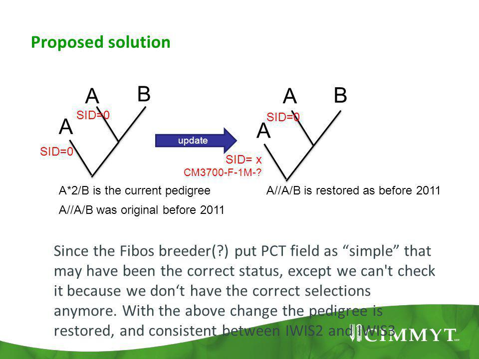 Proposed solution update A B A A*2/B is the current pedigree A B A Since the Fibos breeder( ) put PCT field as simple that may have been the correct status, except we can t check it because we don't have the correct selections anymore.