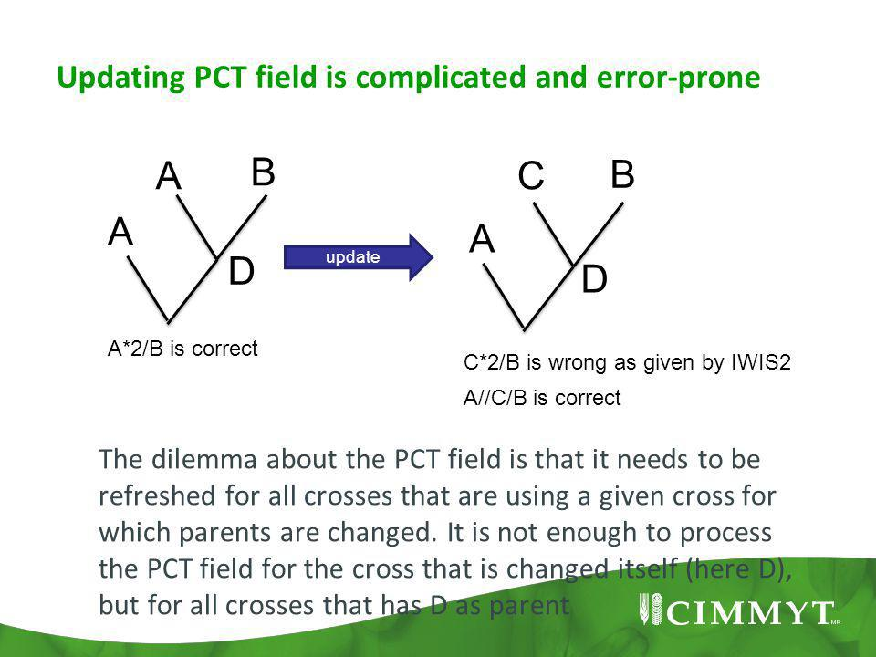 Updating PCT field is complicated and error-prone update A B A A*2/B is correct C C*2/B is wrong as given by IWIS2 B A A//C/B is correct The dilemma about the PCT field is that it needs to be refreshed for all crosses that are using a given cross for which parents are changed.