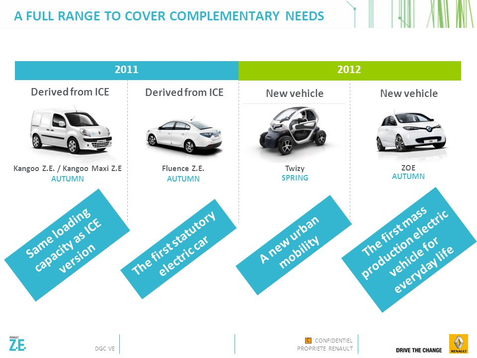 CONFIDENTIEL PROPRIETE RENAULT DGC VE C A FULL RANGE TO COVER COMPLEMENTARY NEEDS Derived from ICE New vehicle Derived from ICE 2012 2011 New vehicle Twizy SPRING Fluence Z.E.