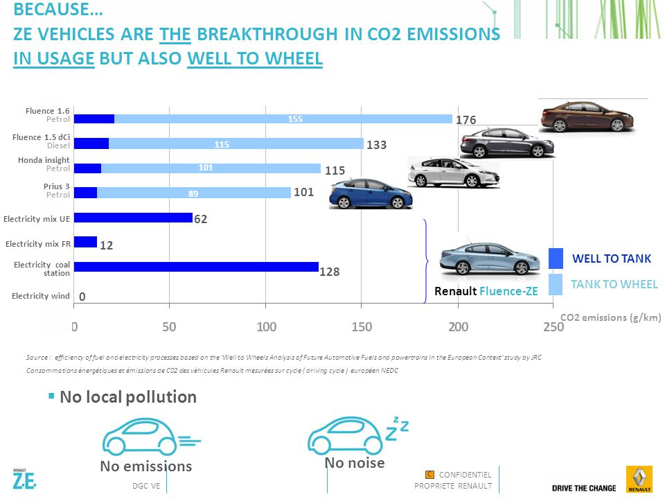 CONFIDENTIEL PROPRIETE RENAULT DGC VE C In Europe B-SEGMENT CARS 87% Less than 60 Km / day 13% > 60 Km / day DAILY TRIPS 68% Often / Sometimes 32% Never make journeys of more than 150 Km ALSO BECAUSE… Z.E VEHICLES ARE COMPATIBLE WITH MODERN CAR USAGE