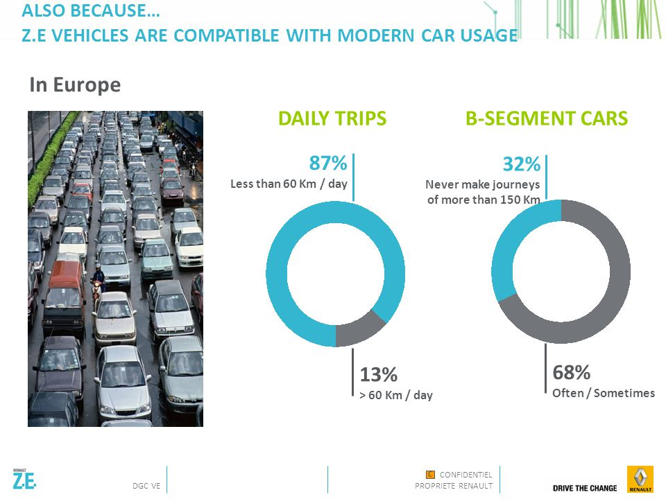 CONFIDENTIEL PROPRIETE RENAULT DGC VE C BECAUSE… GOVERNMENTS FOCUS ON CO2 EMISSION Local or regional incentives in place Under discussion