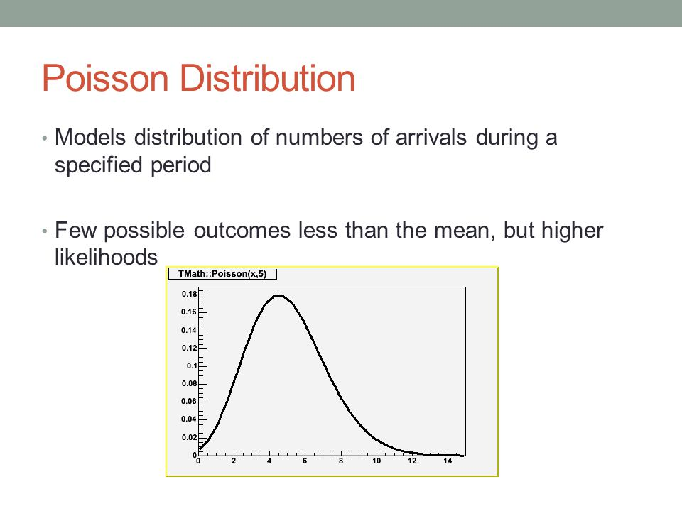 Poisson Distribution Models distribution of numbers of arrivals during a specified period Few possible outcomes less than the mean, but higher likelihoods