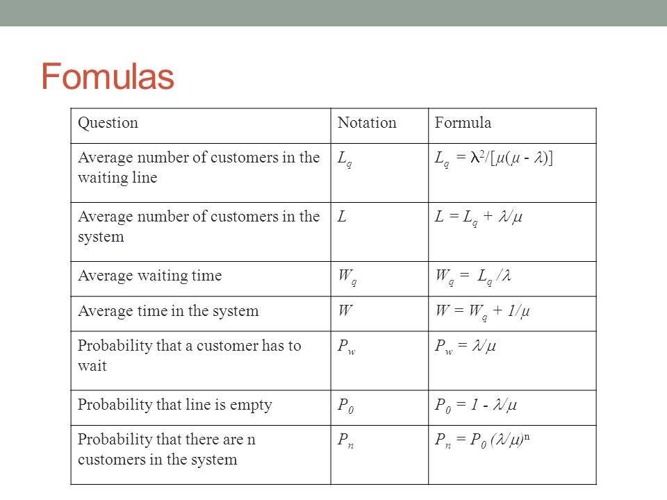 Fomulas QuestionNotationFormula Average number of customers in the waiting line LqLq L q = 2 /[µ(µ - )] Average number of customers in the system L L = L q + /  Average waiting timeWqWq W q = L q / Average time in the systemWW = W q + 1/µ Probability that a customer has to wait PwPw P w = /  Probability that line is emptyP0P0 P 0 = 1 - /  Probability that there are n customers in the system PnPn P n = P 0 ( /  ) n