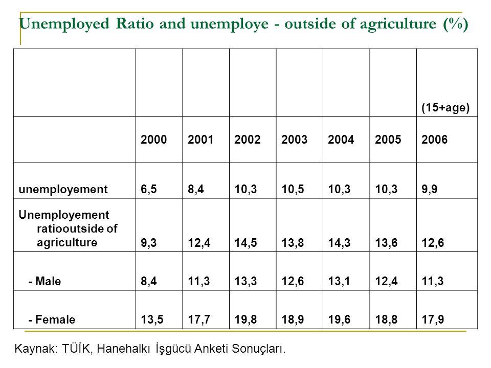 Unemployed Ratio and unemploye - outside of agriculture (%) (15+age) 2000200120022003200420052006 unemployement6,58,410,310,510,3 9,9 Unemployement ra