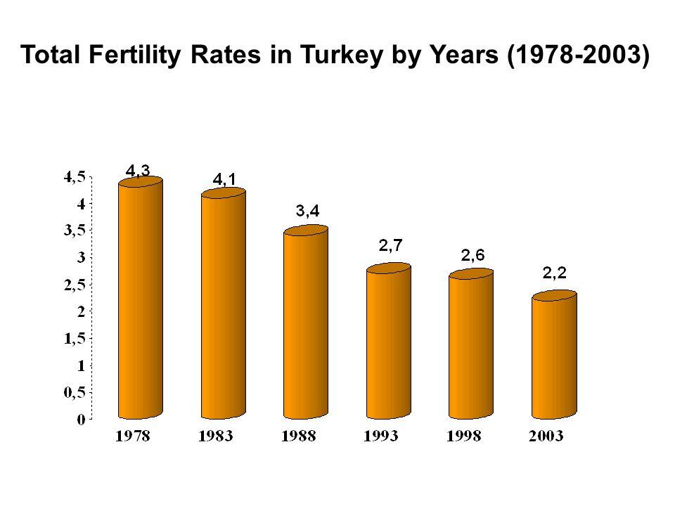 YILLARA GÖRE TOPLAM DOĞURGANLIK HIZI Total Fertility Rates in Turkey by Years (1978-2003)