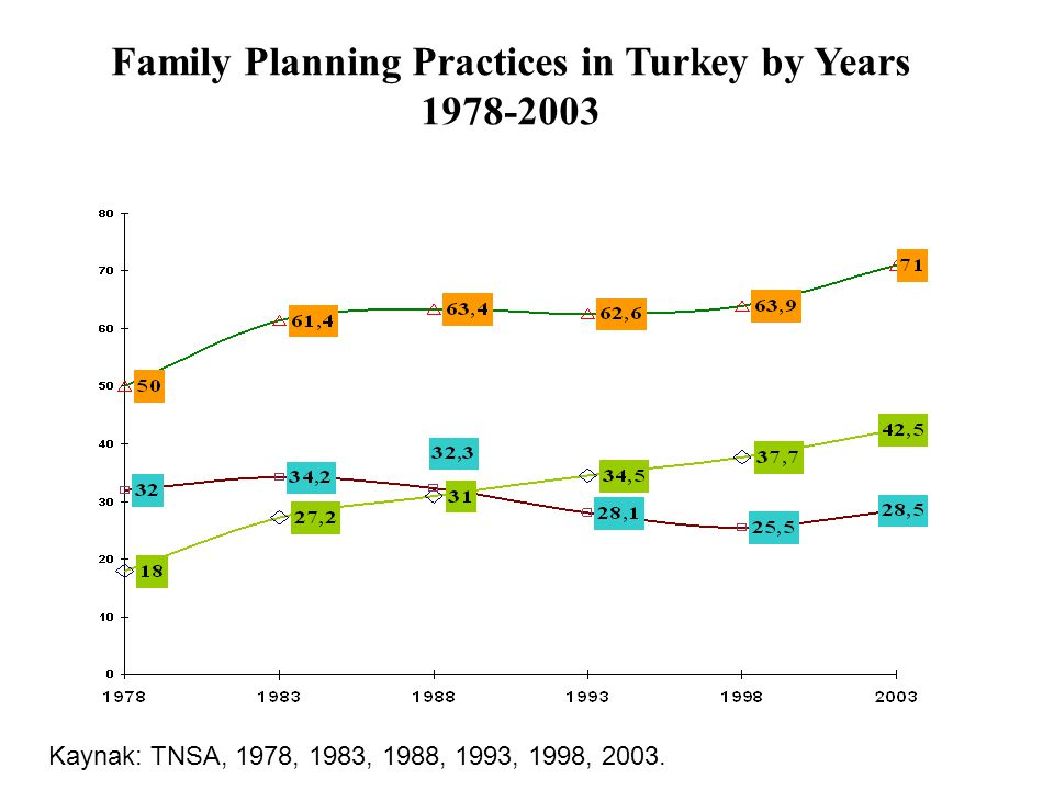 Family Planning Practices in Turkey by Years 1978-2003 Kaynak: TNSA, 1978, 1983, 1988, 1993, 1998, 2003.