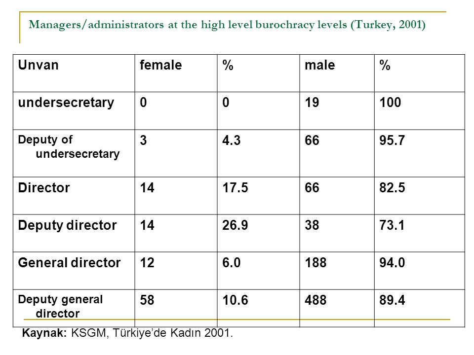Managers/administrators at the high level burochracy levels (Turkey, 2001) Unvanfemale%male% undersecretary0019100 Deputy of undersecretary 34.36695.7