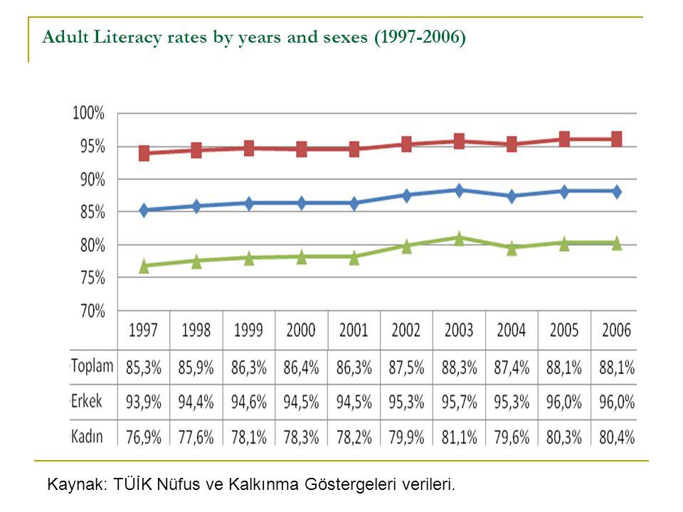 Adult Literacy rates by years and sexes (1997-2006) Kaynak: TÜİK Nüfus ve Kalkınma Göstergeleri verileri.