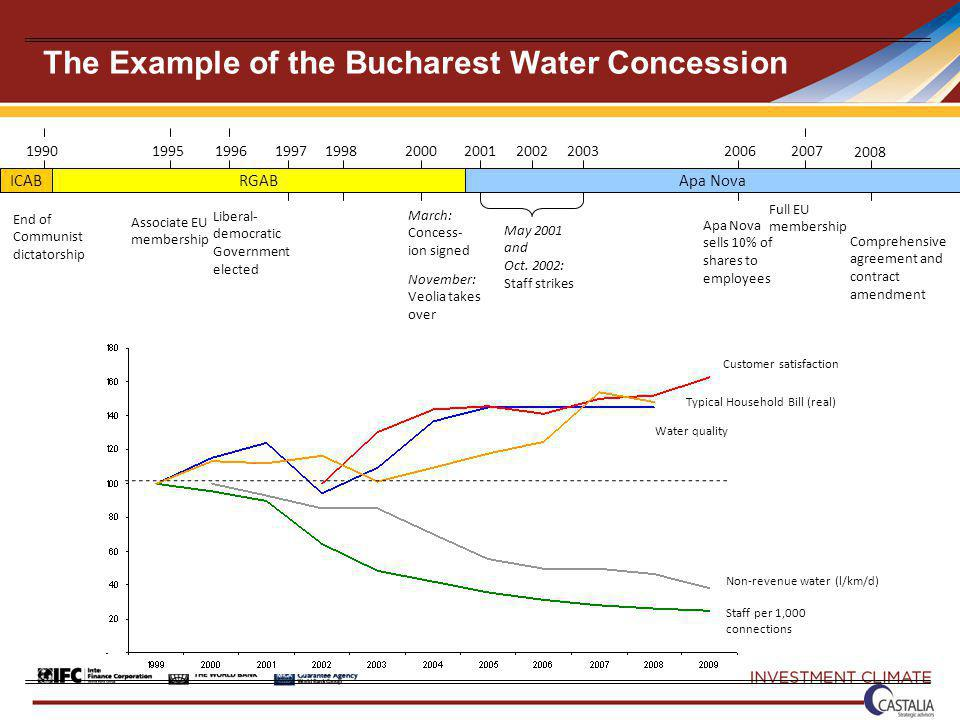 199019952000 Liberal- democratic Government elected The Example of the Bucharest Water Concession Associate EU membership End of Communist dictatorship 19962007 Full EU membership RGABICABApa Nova November: Veolia takes over 19981997 March: Concess- ion signed 2001 May 2001 and Oct.