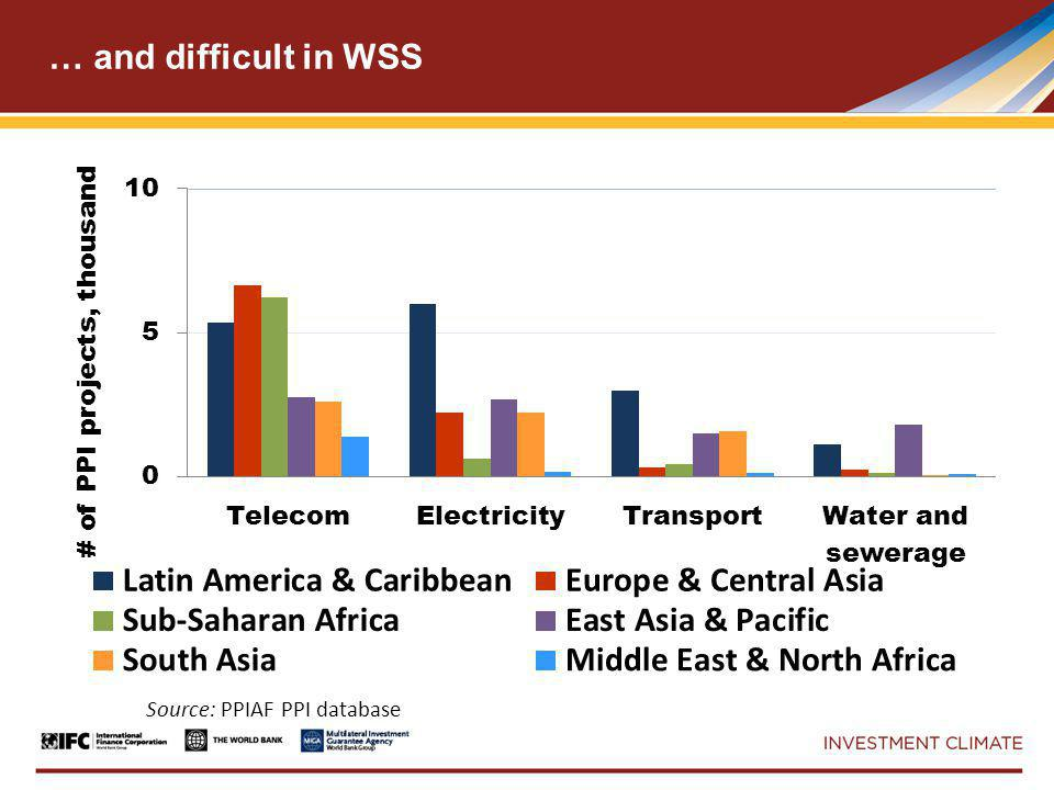 … and difficult in WSS Source: PPIAF PPI database