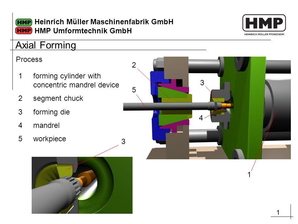 11 Heinrich Müller Maschinenfabrik GmbH HMP Umformtechnik GmbH Process 1 5 2 3 4 1forming cylinder with concentric mandrel device 2segment chuck 3forming die 4mandrel 5workpiece 1 3 Axial Forming