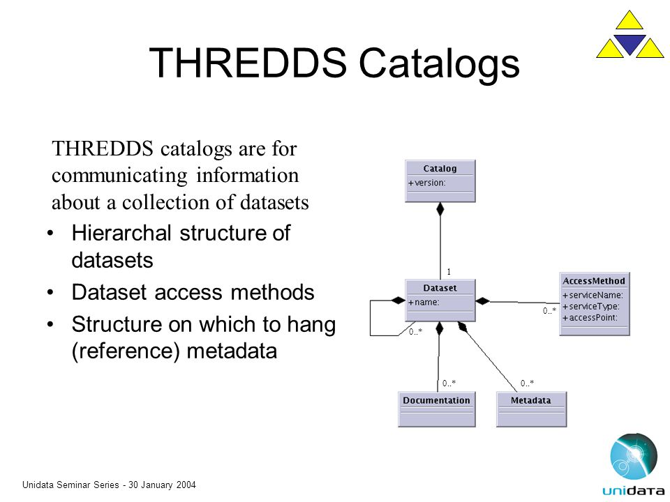 Unidata Seminar Series - 30 January 2004 THREDDS Catalogs Hierarchal structure of datasets Dataset access methods Structure on which to hang (referenc