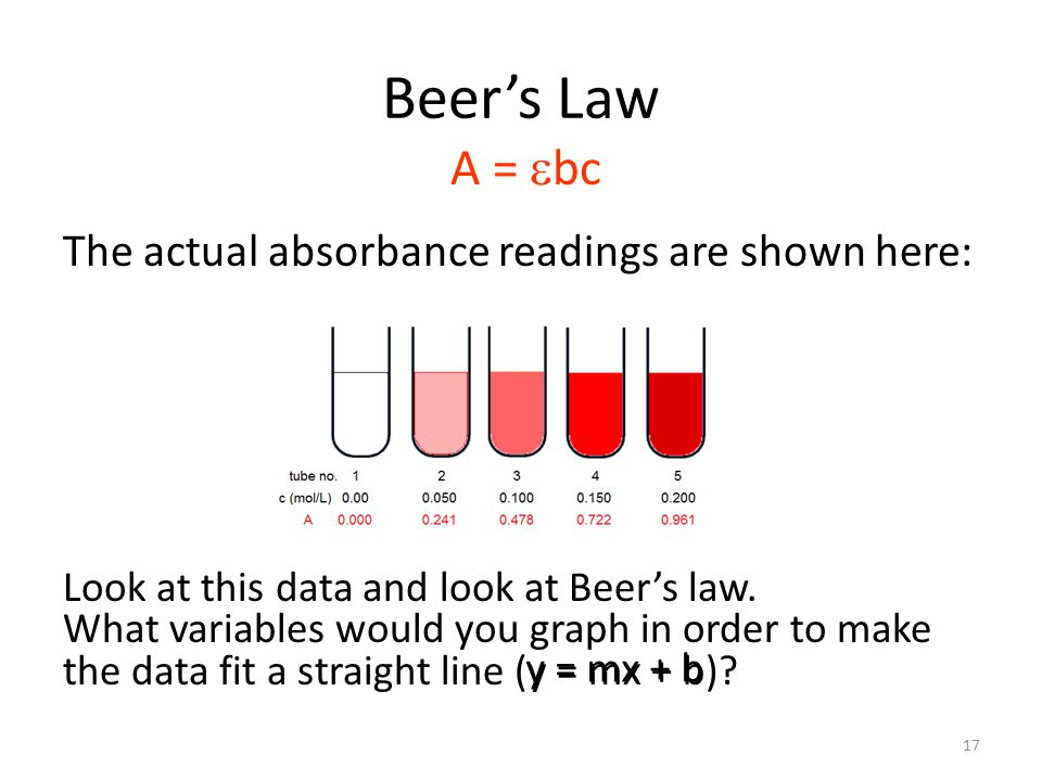 Beer's Law The actual absorbance readings are shown here: A =  bc Look at this data and look at Beer's law.