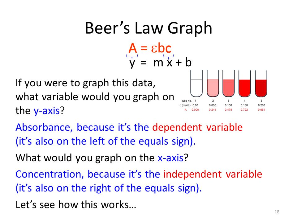 Beer's Law Graph y = m x + b A =  bc Ac If you were to graph this data, what variable would you graph on the y-axis.