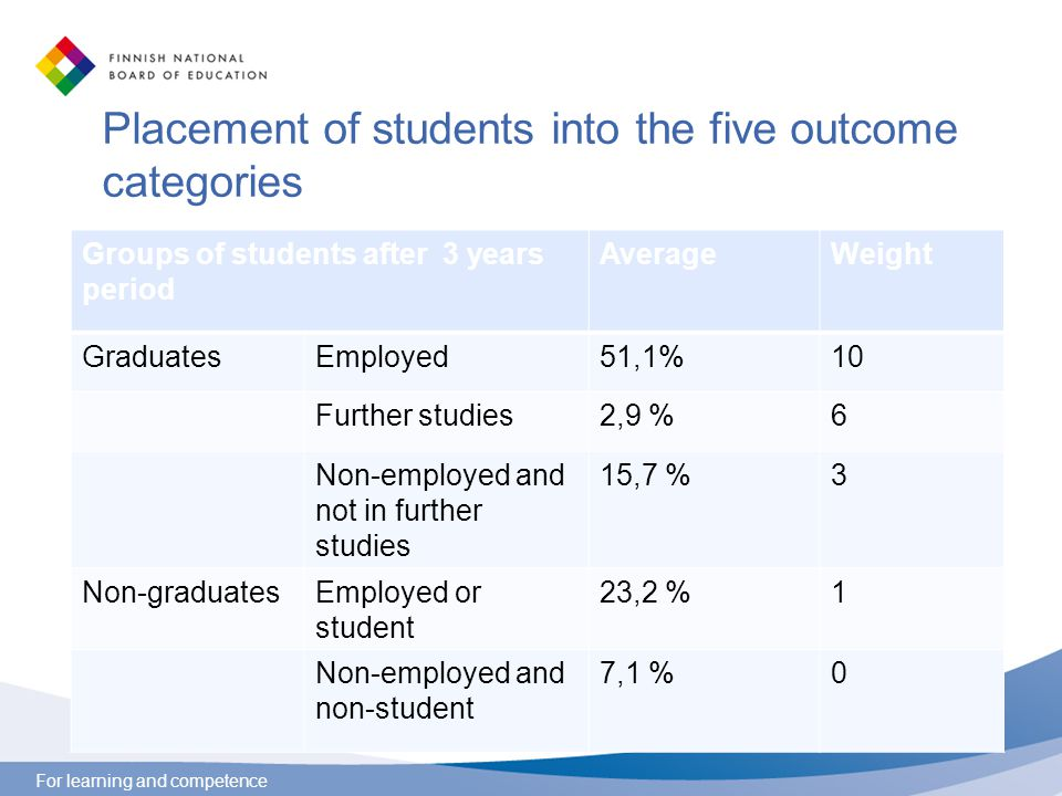 For learning and competence Placement of students into the five outcome categories Groups of students after 3 years period AverageWeight GraduatesEmployed51,1%10 Further studies2,9 %6 Non-employed and not in further studies 15,7 %3 Non-graduatesEmployed or student 23,2 %1 Non-employed and non-student 7,1 %0