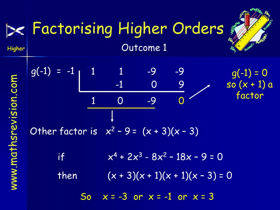 www.mathsrevision.com Higher Outcome 1 g(-1) = -1 11-9-9 1 0 0 -9 9 0 g(-1) = 0 so (x + 1) a factor Other factor is x 2 – 9= (x + 3)(x – 3) if x 4 + 2x 3 - 8x 2 – 18x – 9 = 0 then (x + 3)(x + 1)(x + 1)(x – 3) = 0 So x = -3 or x = -1 or x = 3 Factorising Higher Orders