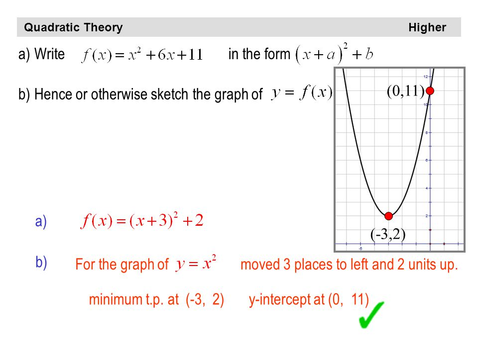 Quadratic Theory Higher a)Write in the form b)Hence or otherwise sketch the graph of a) b) For the graph of moved 3 places to left and 2 units up.