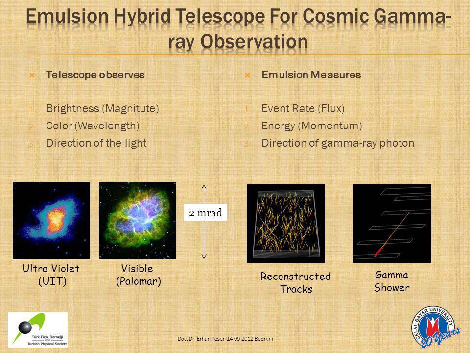 Doç. Dr. Erhan Pesen 14-09-2012 Bodrum  Telescope observes 1. Brightness (Magnitute) 2. Color (Wavelength) 3. Direction of the light  Emulsion Measu