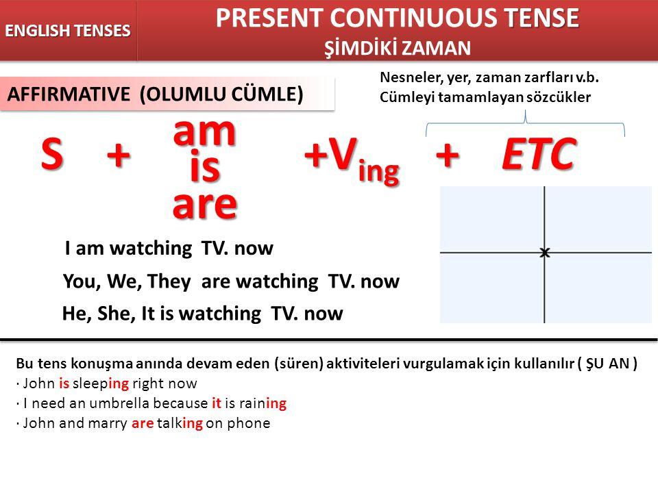 ENGLISH TENSES TENSE PRESENT CONTINUOUS TENSE ŞİMDİKİ ZAMAN TENSE PRESENT CONTINUOUS TENSE ŞİMDİKİ ZAMAN AFFIRMATIVE (OLUMLU CÜMLE) S++V ing +ETC Nesneler, yer, zaman zarfları v.b.