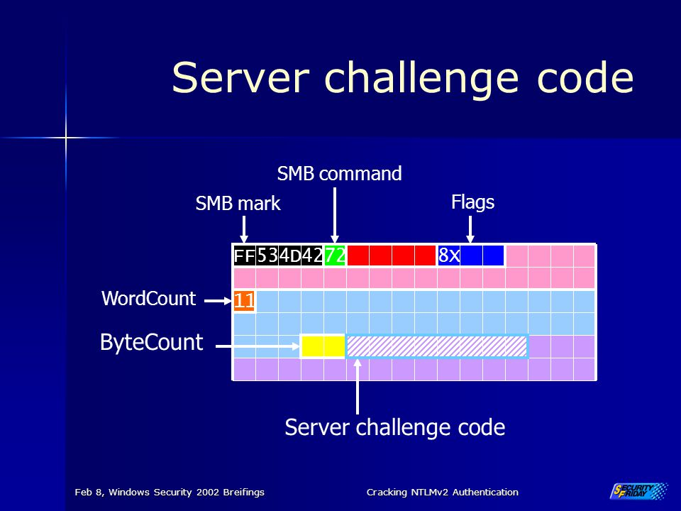 Feb 8, Windows Security 2002 BreifingsCracking NTLMv2 Authentication Server challenge code FF4D53428X 11 72 WordCount Flags SMB mark SMB command ByteC