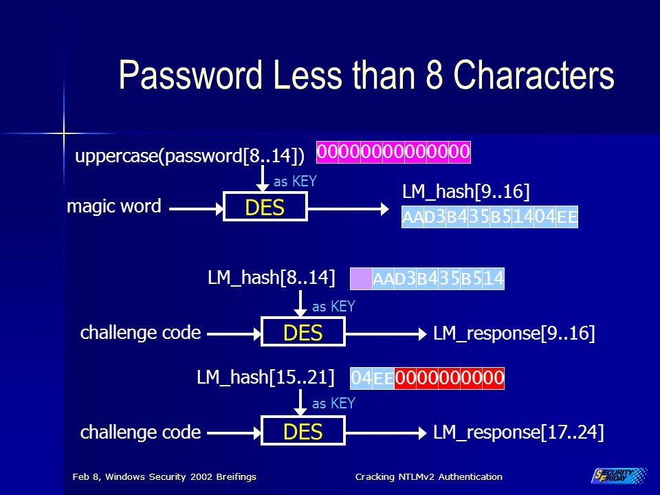 Feb 8, Windows Security 2002 BreifingsCracking NTLMv2 Authentication Password Less than 8 Characters 00 DES 00 LM_response[9..16] LM_response[17..24]
