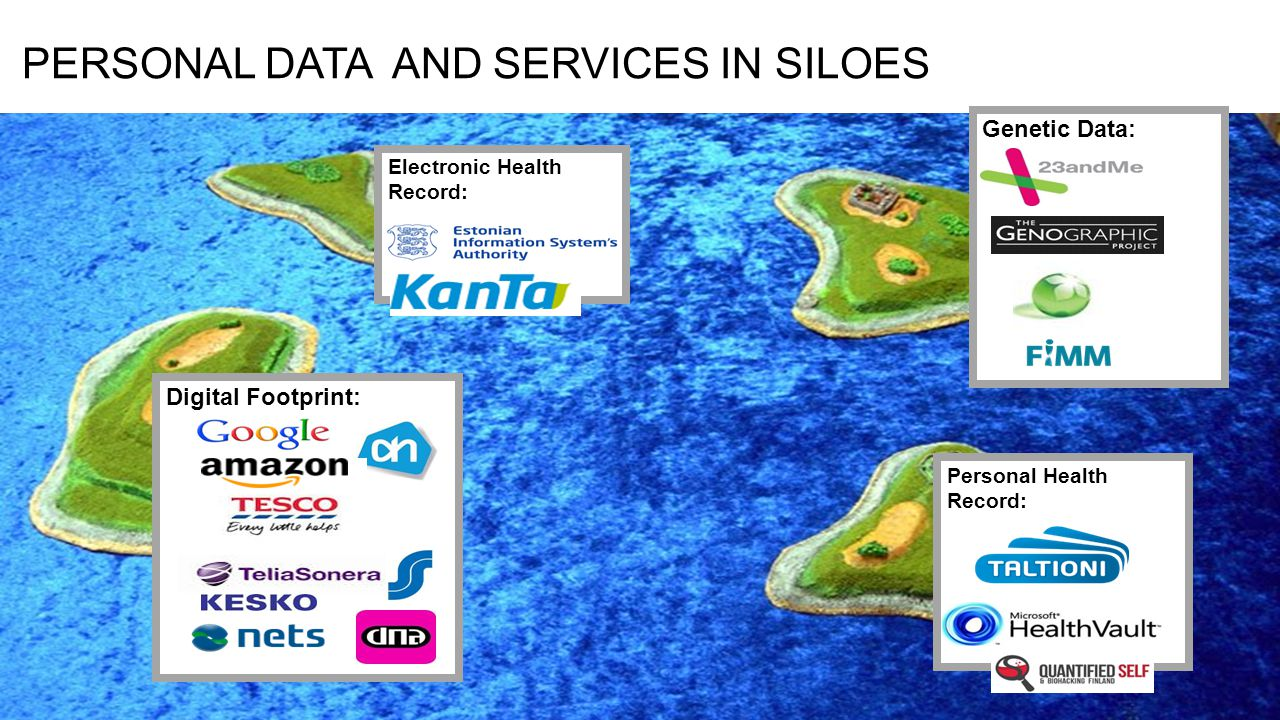 PERSONAL DATA AND SERVICES IN SILOES Genetic Data: Electronic Health Record: Personal Health Record: Digital Footprint: