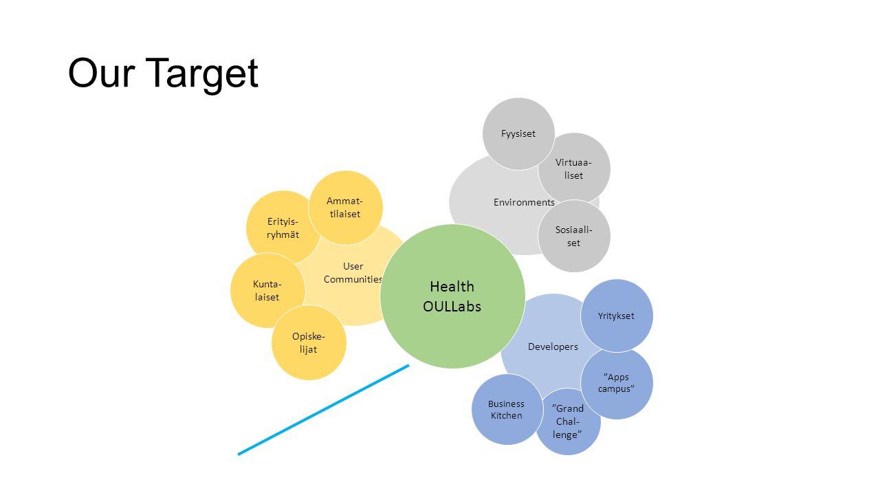 """Our Target User Communities Environments Developers Erityis- ryhmät Ammat- tilaiset Kunta- laiset Virtuaa- liset Sosiaali- set Fyysiset """"Grand Chal- l"""