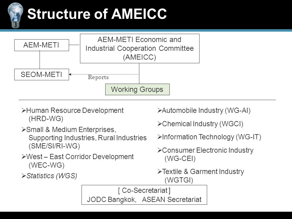 Structure of AMEICC AEM-METI Working Groups SEOM-METI  Human Resource Development (HRD-WG)  Small & Medium Enterprises, Supporting Industries, Rural Industries (SME/SI/RI-WG)  West – East Corridor Development (WEC-WG)  Statistics (WGS)  Automobile Industry (WG-AI)  Chemical Industry (WGCI)  Information Technology (WG-IT)  Consumer Electronic Industry (WG-CEI)  Textile & Garment Industry (WGTGI) [ Co-Secretariat ] JODC Bangkok, ASEAN Secretariat Reports AEM-METI Economic and Industrial Cooperation Committee (AMEICC)