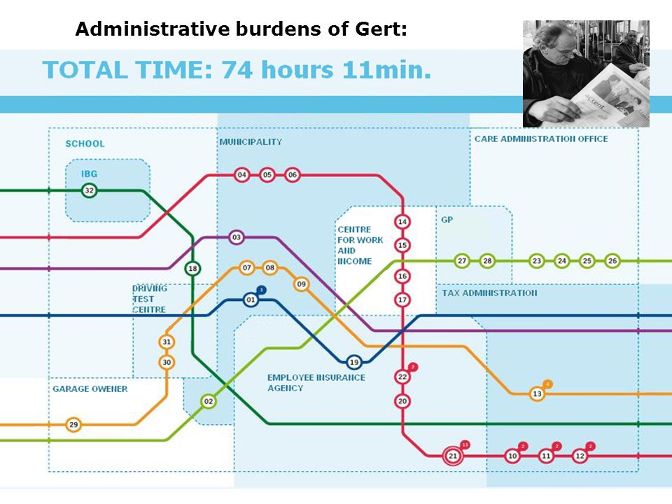 Administrative burdens of Gert: An example: