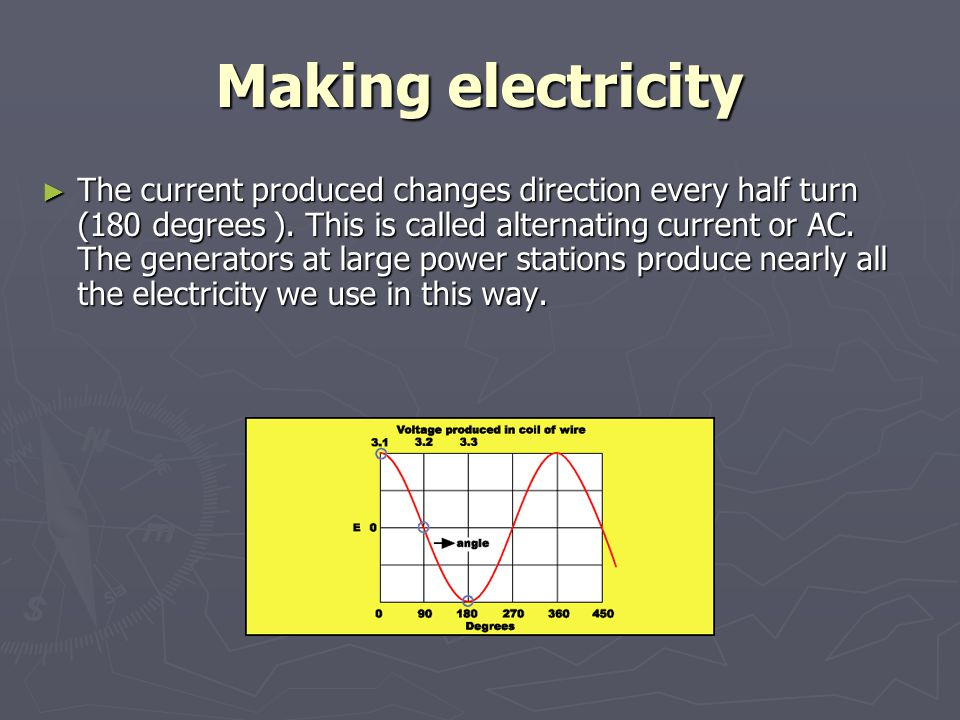 Making electricity ► The current produced changes direction every half turn (180 degrees ). This is called alternating current or AC. The generators a