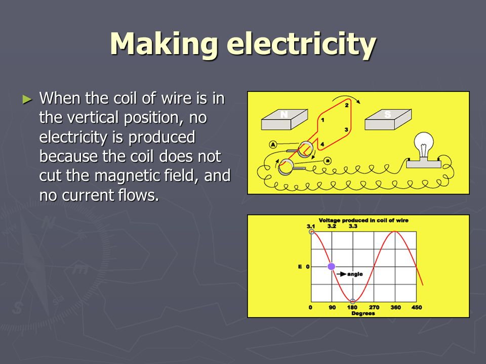 Making electricity ► When the coil of wire is in the horizontal position again, the voltage is at its maximum (diagram), however the current flows in the opposite direction 4 to 3 to 2 to 1, out through terminal a, through the globe, and back into terminal A.
