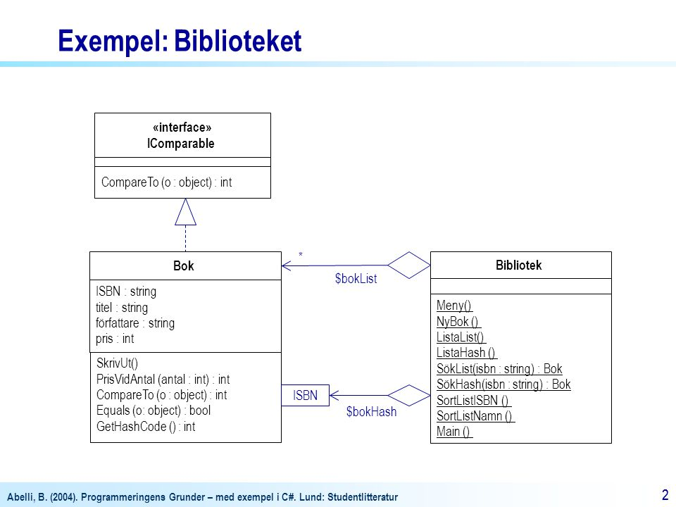 Abelli, B. (2004). Programmeringens Grunder – med exempel i C#. Lund: Studentlitteratur 22 Bok ISBN : string titel : string författare : string pris :
