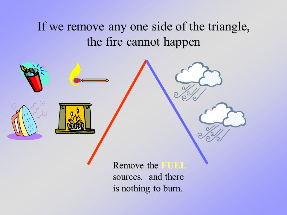 Remove the FUEL sources, and there is nothing to burn. If we remove any one side of the triangle, the fire cannot happen