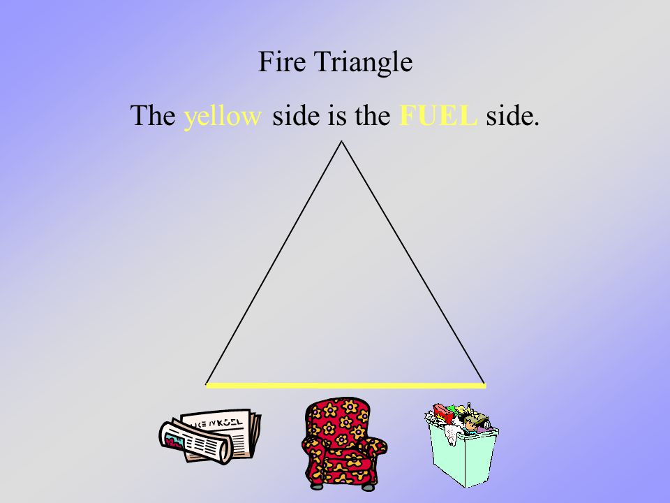 Fire Triangle The yellow side is the FUEL side.