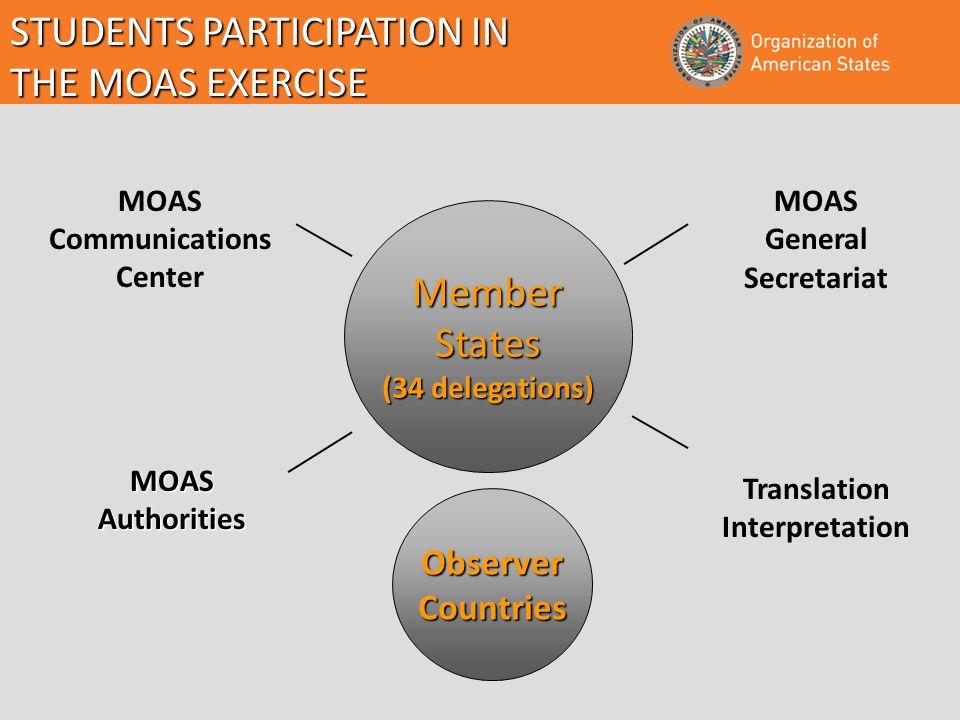 MOAS General Secretariat MOAS Communications Center Translation Interpretation MemberStates (34 delegations) ObserverCountries STUDENTS PARTICIPATION