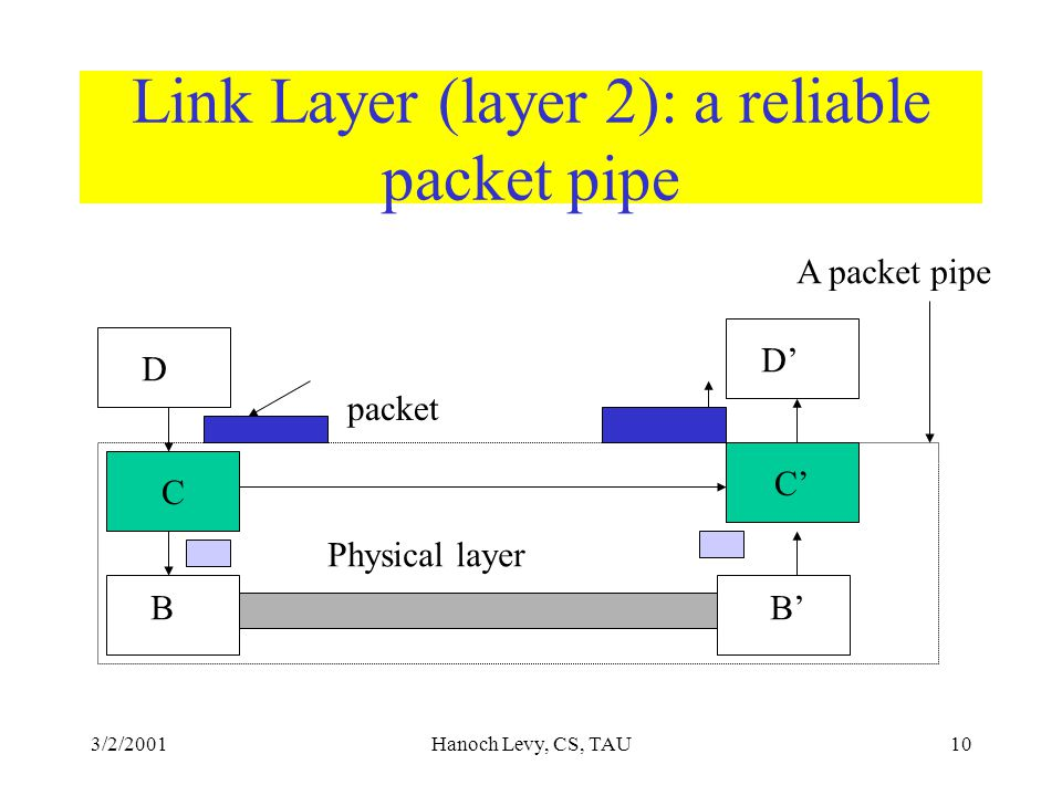 3/2/2001Hanoch Levy, CS, TAU10 Link Layer (layer 2): a reliable packet pipe C C' D B D' B' Physical layer packet A packet pipe