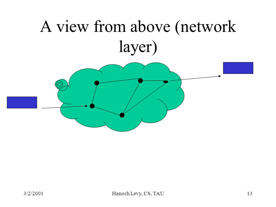 3/2/2001Hanoch Levy, CS, TAU13 A view from above (network layer)
