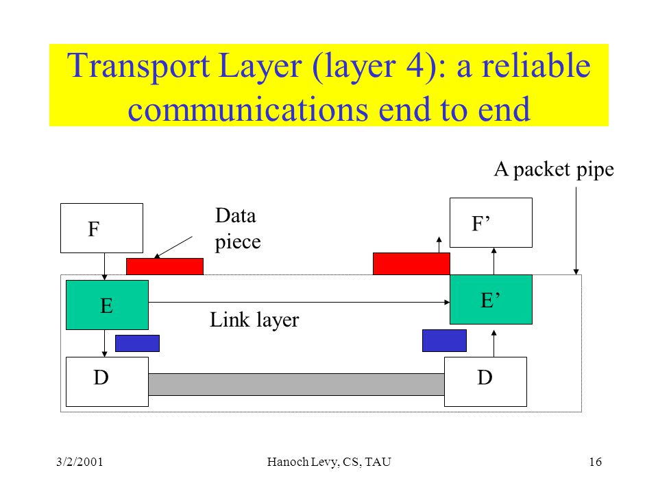 3/2/2001Hanoch Levy, CS, TAU16 Transport Layer (layer 4): a reliable communications end to end E E' F D F' D Link layer Data piece A packet pipe