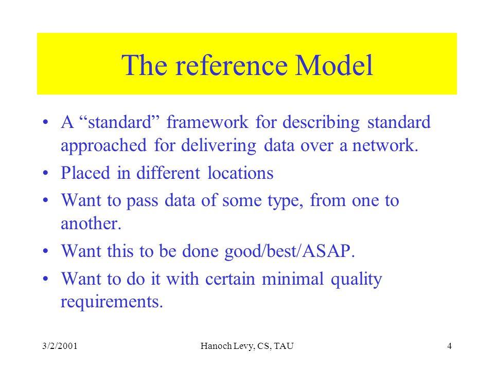 3/2/2001Hanoch Levy, CS, TAU15 Internet Layer (3.5)